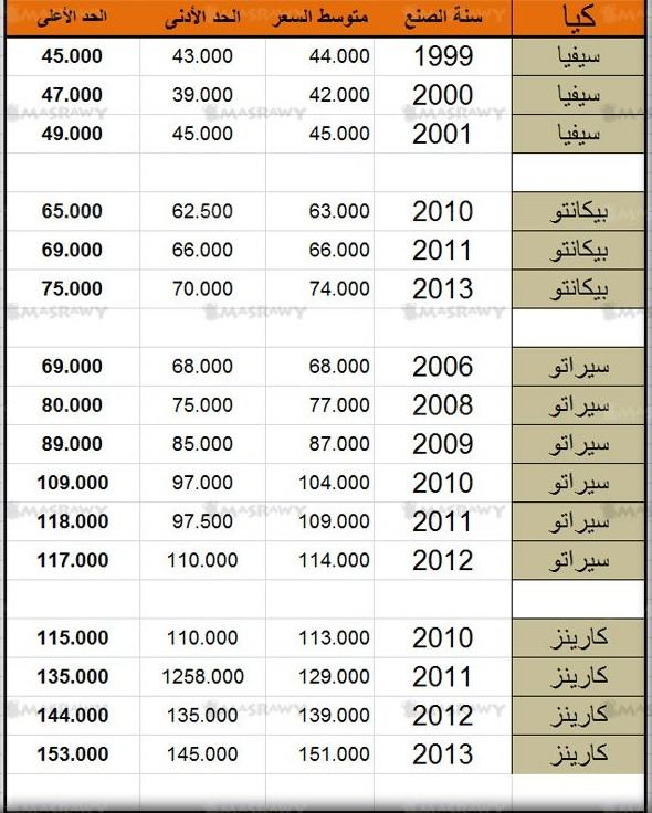 اسعار سيارات كيا KIA اسعار السيارات المستعملة