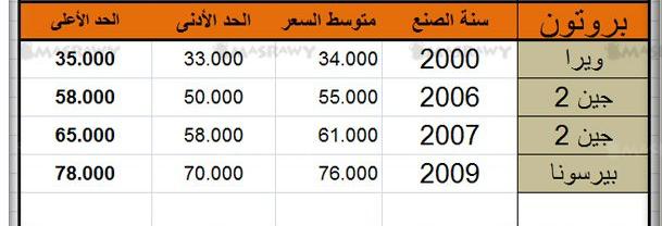 اسعار سيارات بروتون bruton cars
