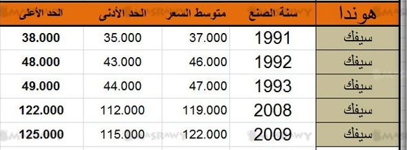 اسعار سيارات هوندا Honda