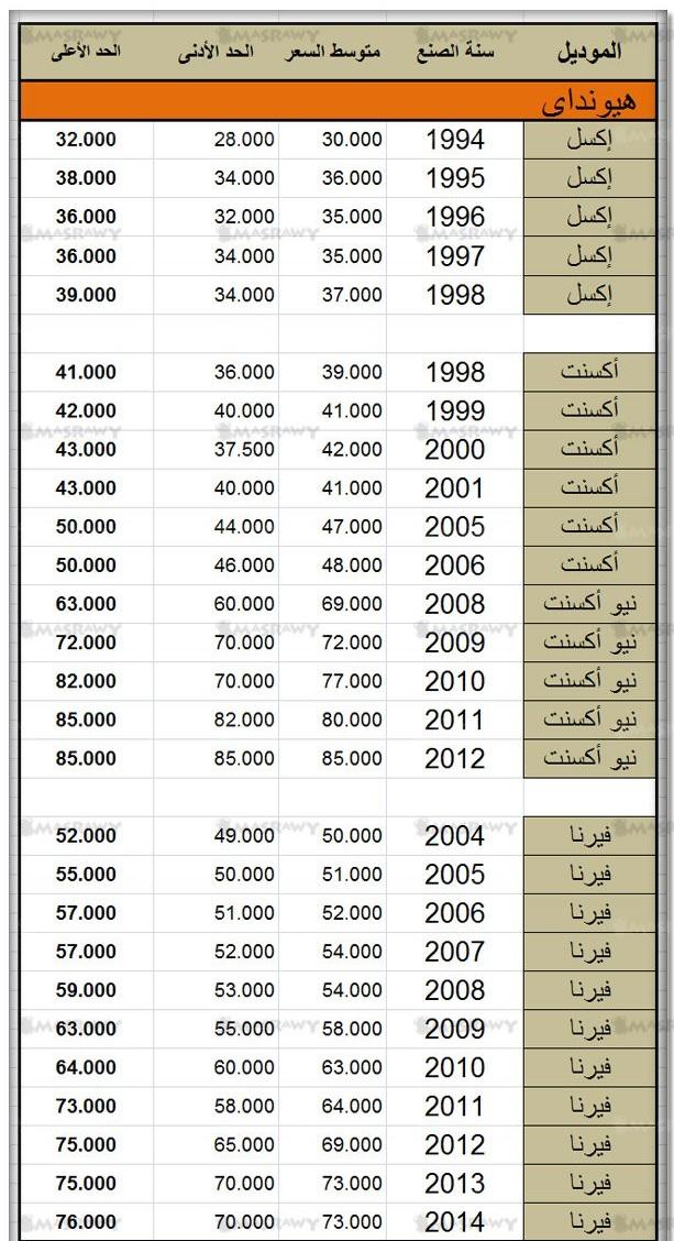 اسعار سيارات هيونداى