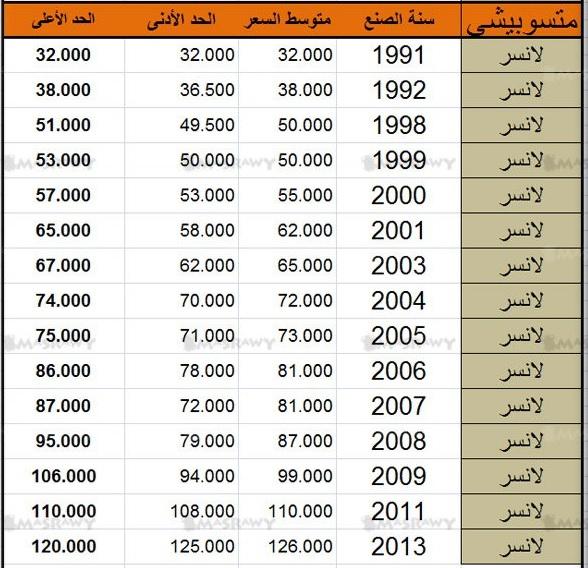 mitsubishi egypt اسعار سيارات متسوبيشى :