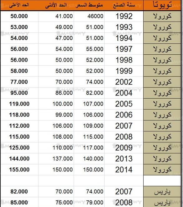 اسعار سيارات تويوتا Toyota